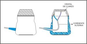 Figura 1. Generacion de ultrasonidos